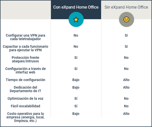 Comparativo eXpand Home Office